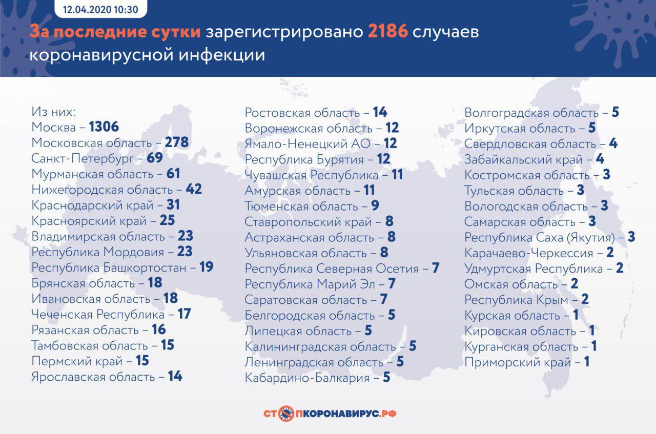 COVID_19 в Москве на 12 апреля 2020